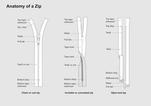 Anatomy of a Zip