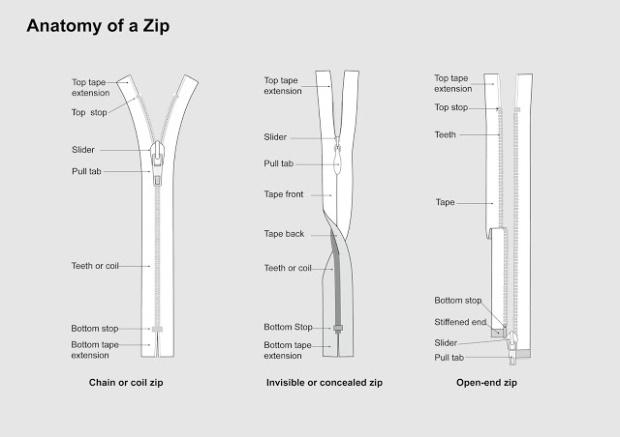 Anatomy of a Zip